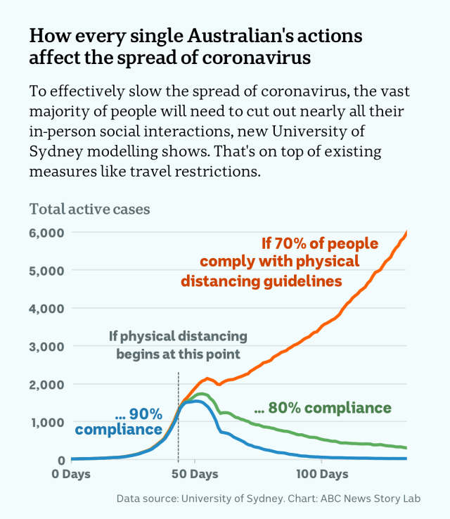 model-shows-physical-distancing-is-vital-to-coronavirus-response-data